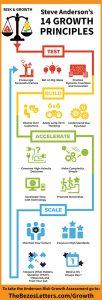 14 growth principles